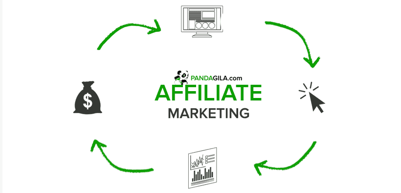 Membangun bisnis afiliasi/ affiliate marketing