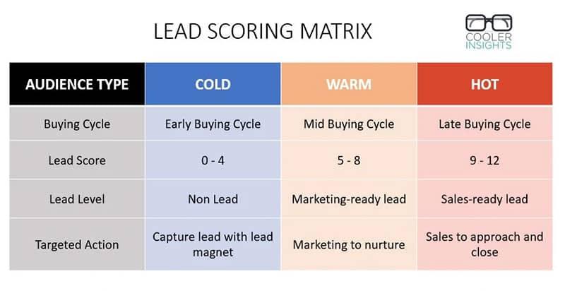 Lead Scoring Matrix dalam Cold - Warm - Audience