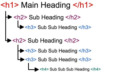 Struktur heading tag html