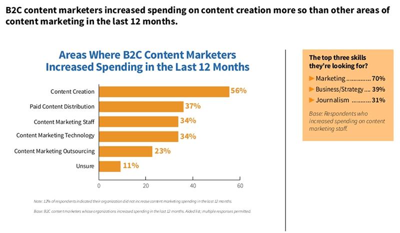 Banyak brand semakin meningkatkan budget untuk konten marketing mereka