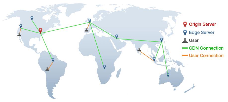 Ilustrasi cara kerja CDN