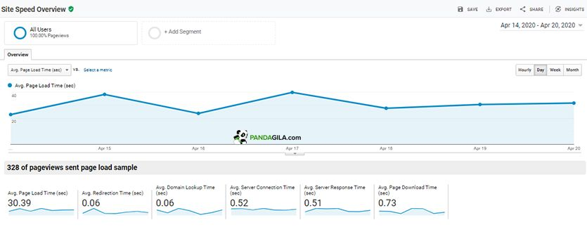 Menganalisa kecepatan website di Google Analytics - Site Speed