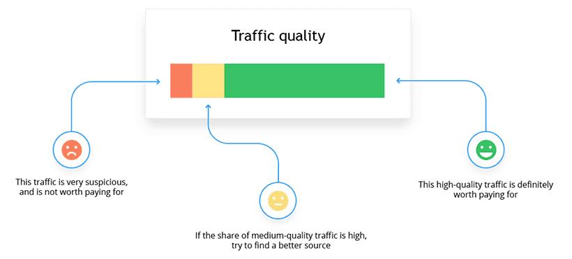 Analisa kualitas trafik dari Finteza