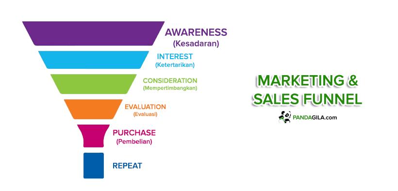 Cara Membuat Sales Funnel yang Sukses