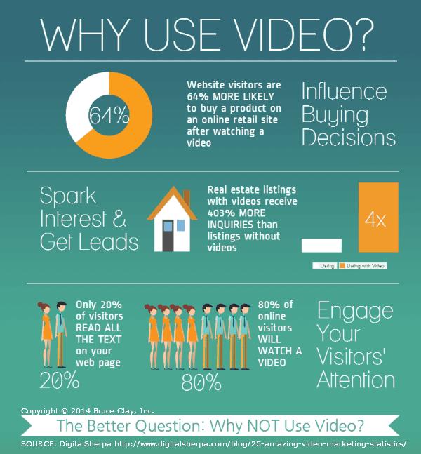Konten video dapat  meningkatkan keterlibatan di website