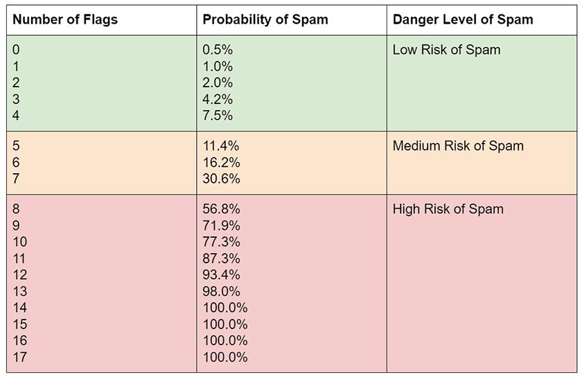 Spam Score website di Moz dan mengukurnya