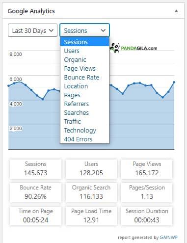 Statistik GAinWP Google Analytics Integration for WordPress di dashboard admin WordPress