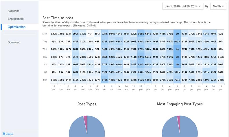 Minter.io, tool analitik Instagram