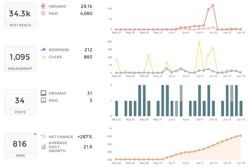 Union Metrics, tool analitik Instagram