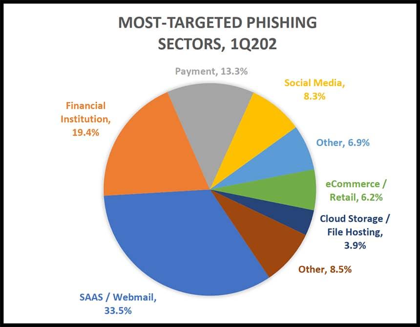 Statistik Anti Phising Working Group