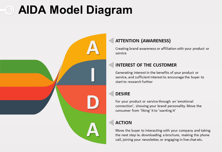Diagaram model AIDA dan artinya