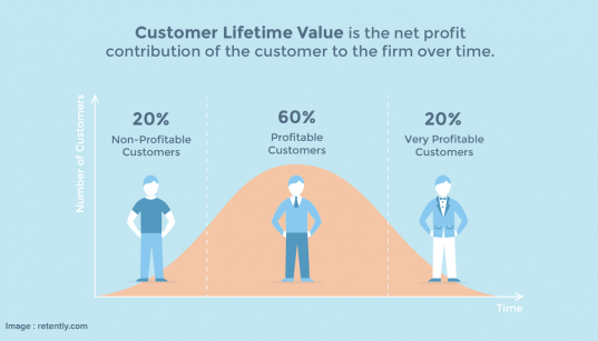 Mengenal Customer Lifetime Value ( CLV / CLVT )