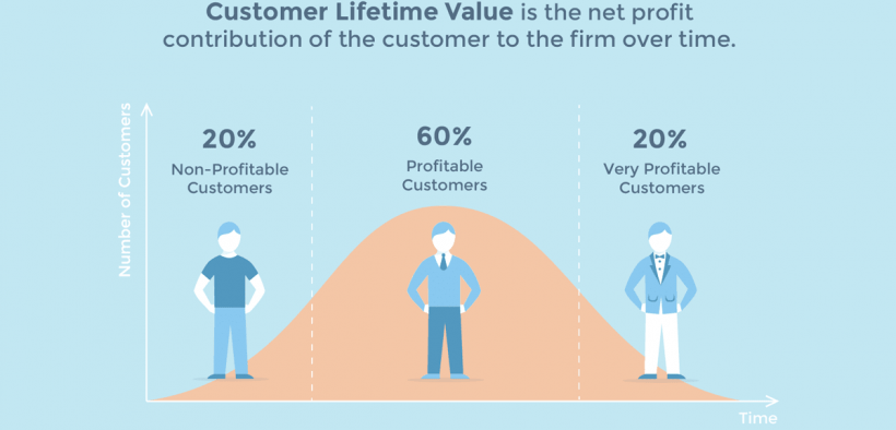 Mengenal Customer Lifetime Value ( CLV / CLVT )