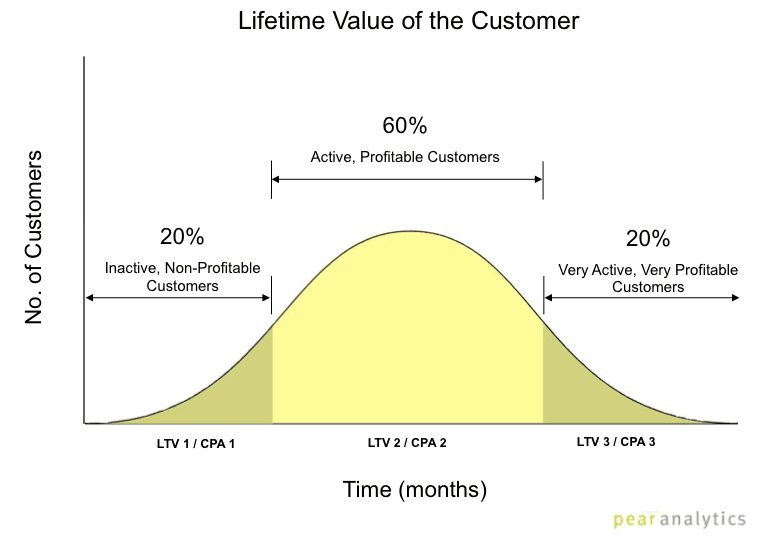 Grafik Customer Lifetime Value ( CLV )