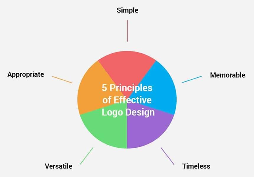 Prinsip dasar dalam membuat desain logo perusahaan