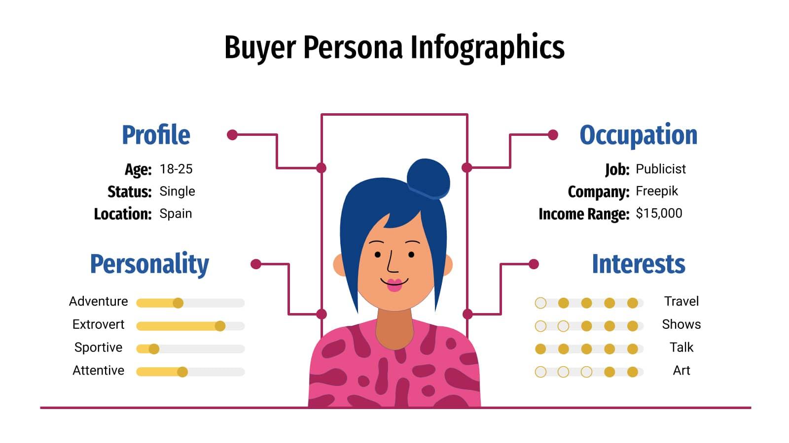Cara membuat buyer persona