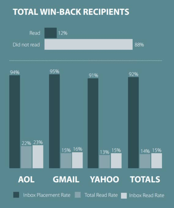 Contoh Winback Email dalam campaign email marketing