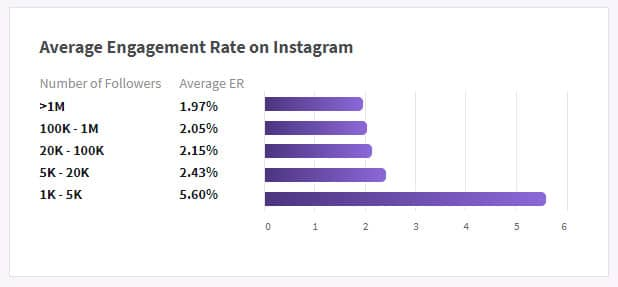 Benchmark engagement rate