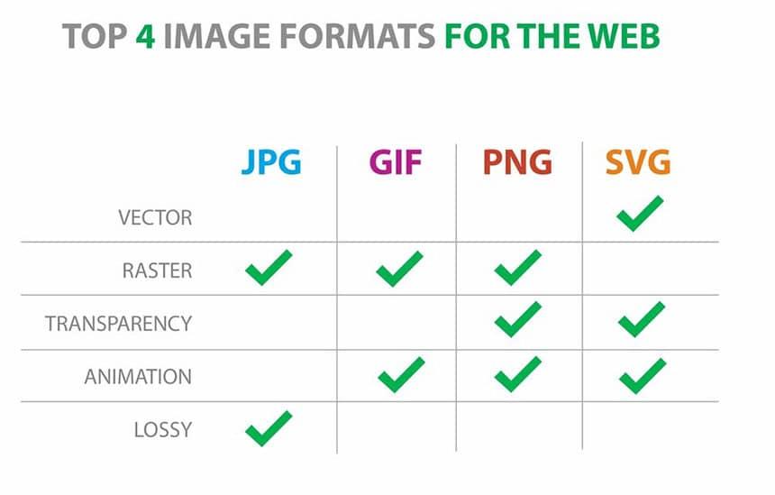 Perbedaan format gambar JPG, PNG, GIF, SVG