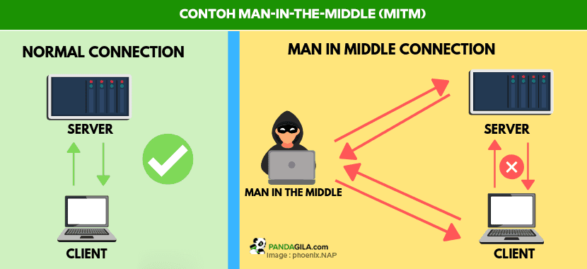 Contoh Man in The Middle (MitM)