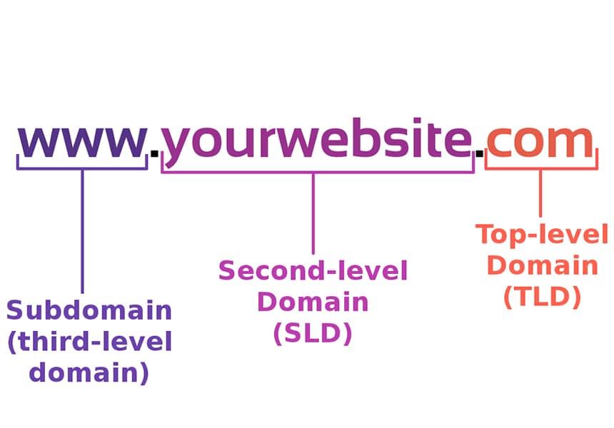 TLD, SLD dan 3LD dalam domain