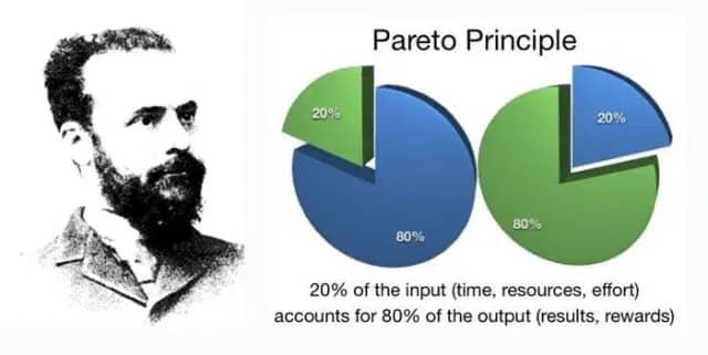 Ilustrasi The Pareto Principle