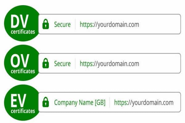 Contoh perbedaan tampilan jenis- jenis SSL/ TLS