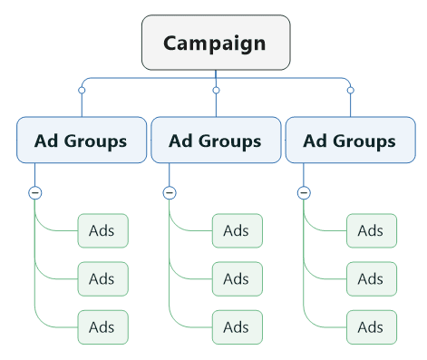 Struktur dasar dalam TikTok Ads