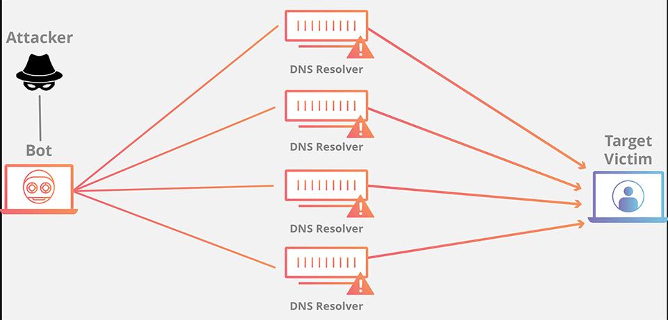 Infografis Volumetric DDoS
