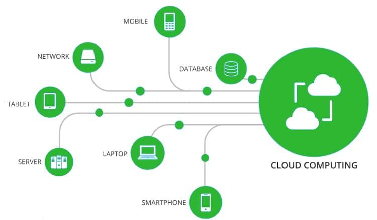 Cara kerja Cloud Hosting