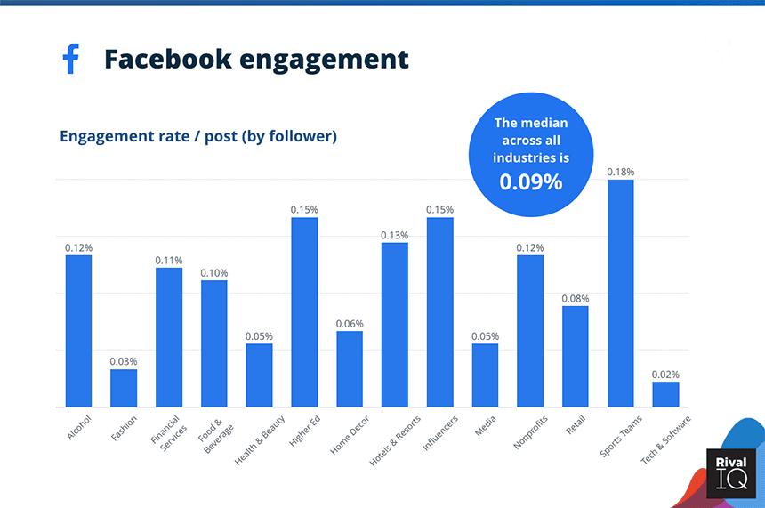 Rata- rata Engagement Rate Facebook