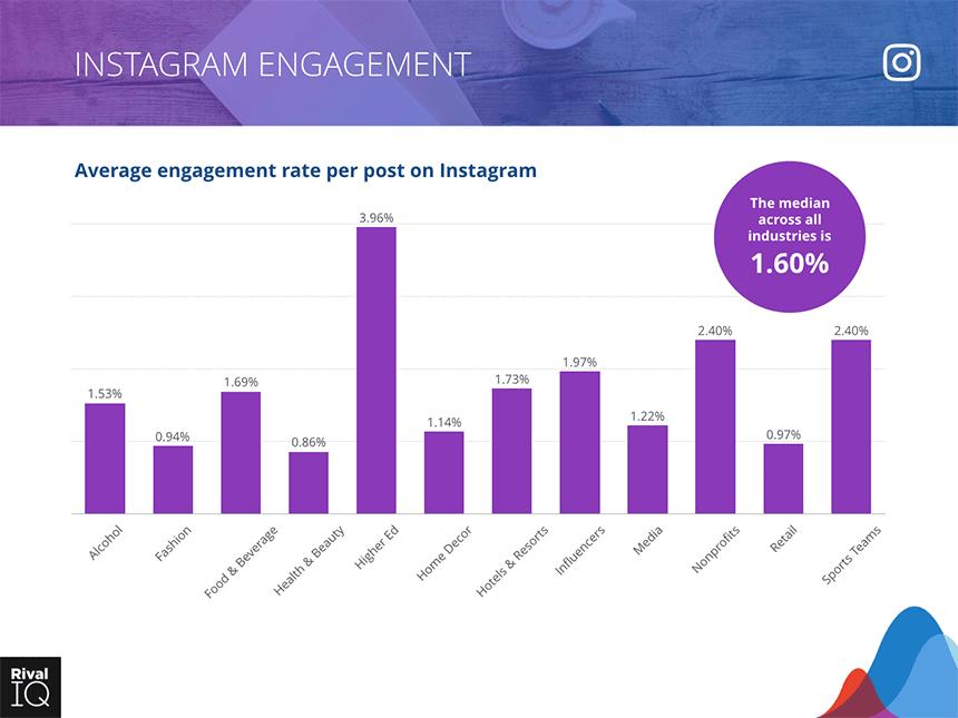 Rata- rata Engagement Rate Instagram