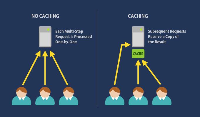 Perbedaan cache & non cache