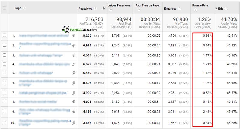 Cara cek bounce rate per halaman di Google Analytics